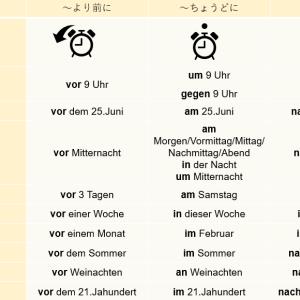 【図で見て覚える】ドイツ語 時間を表す前置詞一覧