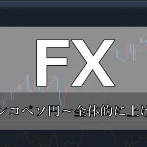 FXスワップシミュレーション ~15円スタート中国元円予想~