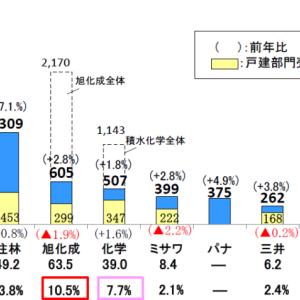 〈ハウスメーカー〉18,19第一Q 年度決算情報 比較・21年度中期計画のまとめ
