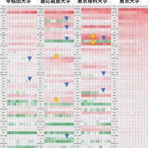 「早慶理大」選び ~ヒートマップで可視化