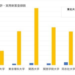 「早慶上理・関関同立」選び ~特許・実用新案の登録数を可視化