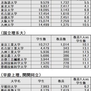 「旧帝大」選び ~学生数vs教員数