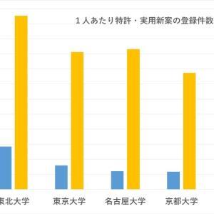 「旧帝大」選び ~特許・実用新案の登録数を可視化