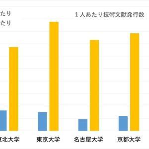 「旧帝大」選び ~技術文献発行数を可視化