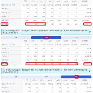 2020.11.13(金)第4の【トリプル1位】!!! @高校教育342サイト in ブログ村