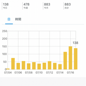 ブログを始めて1ヶ月!はてなオススメブログの新着に載った結果がすごい!