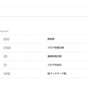 《2週間連続投稿達成》初心者がはてなブログproを2週間運営した結果