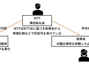 「谷脇康彦総務審議官NTTからも接待」について考える