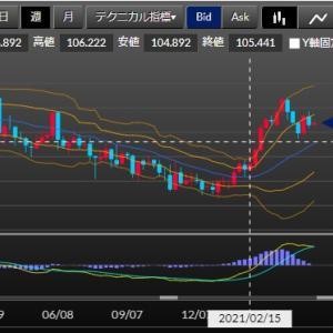ドル円のゆくえ(3)