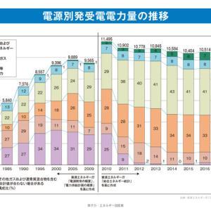 5G基地局の消費電力