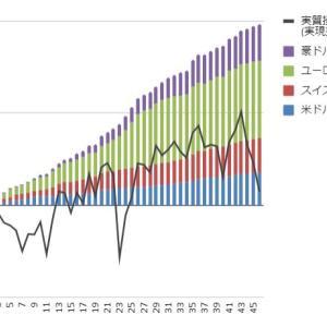 【トラリピ・トライオートFX実績】5月10日週の実現損益は+3,990円、今週からトラリピでユーロ/英ポンドを開始しました。