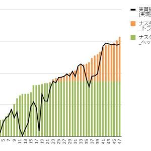 【トライオートETF実績】6月14日週の実現損益は+7,828円、上昇続きで今週も好調です。