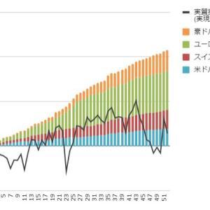 【トラリピ・トライオートFX実績】6月21日週の実現損益は+4,528円、円高から小反発しました。