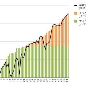 【トライオートETF実績】6月21日週の実現損益は+12,293円、勢いが止まりませんね。