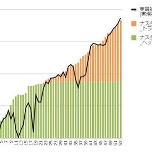 【トライオートETF実績】6月28日週の実現損益は+11,935円、快進撃が続いてます。