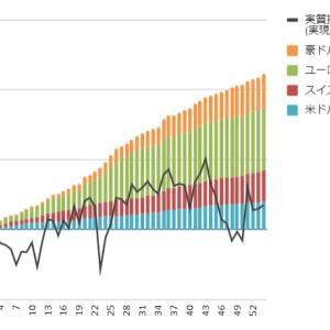 【トラリピ・トライオートFX実績】6月28日週の実現損益は+5,621円、豪ドル/NZドルの設定を変更しました。