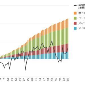 【トラリピ・トライオートFX実績】7月12日週の実現損益は+6,588円、円高が進みそうです。