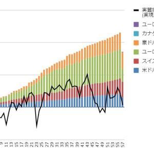 【トラリピ・トライオートFX実績】7月26日週の実現損益は-120,466円、ハーフ&ハーフから撤退、損切りしました
