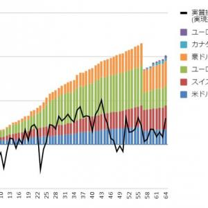 【トラリピ・トライオートFX実績】9月13日週の実現損益は17,522円、新設定が過去最高益!