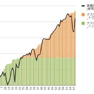 【トライオートETF実績】10月11日週の実現損益は13,086円、上がってきました