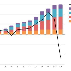 【トラリピ・トライオートFX実績】10月11日週の実現損益は7,888円、すごい円安ですね