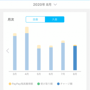 PayPayポイント 獲得総額発表 2020年8月度