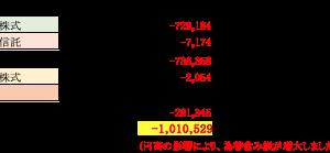 【資産運用】7月度月次報告