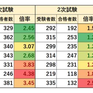 東京都職員採用試験 1類B 新方式 事務 実施状況(2013~2019年)