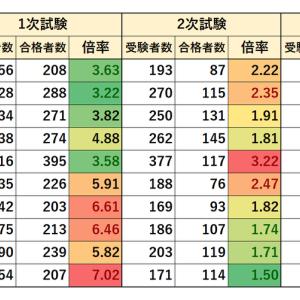 東京都職員採用試験 1類A 事務 実施状況(2010~2019年)