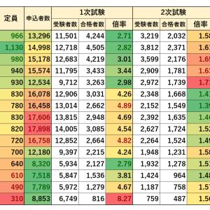 特別区職員採用試験 I 類 一般方式 事務 実施状況(2005~2019年)