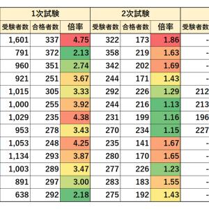 特別区職員採用試験 経験者 事務 1級職 実施状況(2005~2019年)
