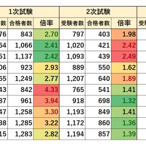 東京都職員採用試験 1類B 一般方式 事務 実施状況(2010~2019年)