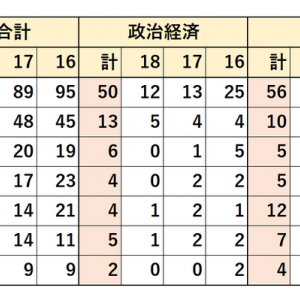 2016~2018年 早稲田大学 地方公務員 就職先 (全学合計・政経・法・商)
