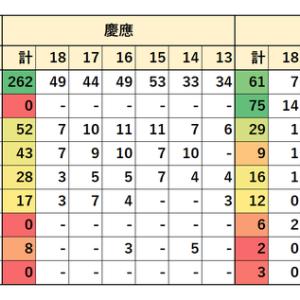 2013~2018年 早稲田・慶應・上智・中央法 地方公務員 就職先