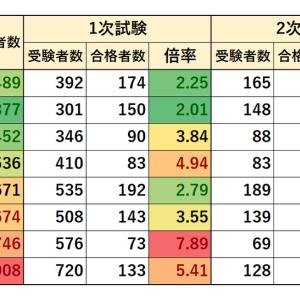 2012~2019年度 千葉市職員採用試験 実施状況(上級 行政A)