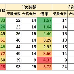 2012~2019年度 千葉市職員採用試験 実施状況(上級 行政B)