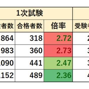 2016~2019年度 さいたま市職員採用試験 実施状況(大卒程度 行政事務)