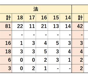 2014~2018年度 慶應義塾大学 地方公務員 就職先 (全学合計・法・経済・商)