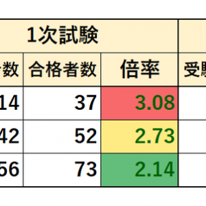 2017~2019年度 千葉県職員採用試験 実施状況(上級 一般行政B)