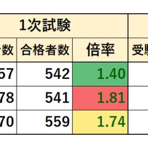 2017~2019年度 神奈川県職員採用試験 実施状況(Ⅰ種 行政 6月+秋季チャレンジ)