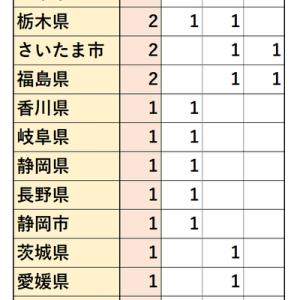 2017~2019年度 青山学院大学 地方公務員 就職先 (全学部)