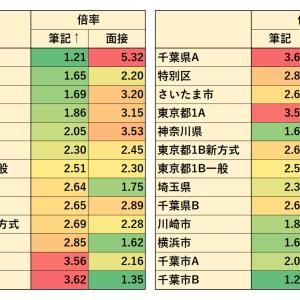 2017~2019年度 東京都・特別区・関東地上 筆記倍率・面接倍率(事務:大卒)