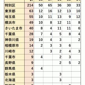 【2014~2018年度】立教大学 地方公務員 就職先 (全学合計)