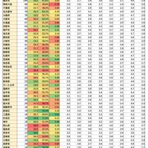 【OpenWork】地方自治体「残業・有休取得率・総合評価」ランキング