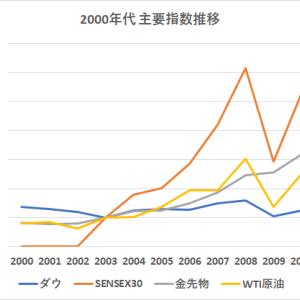 米国株は最強なのか?【過去40年の投資トレンドを徹底比較!】