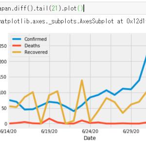 新型コロナ 日本の感染状況 直近21日 7月4日現在