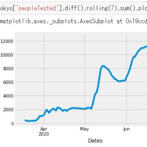 新型コロナ 東京都の検査数の推移の7日間移動平均 7月7日現在