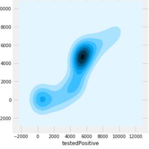 seabornで新型コロナの東京都のpositive数とdischarged数を比較