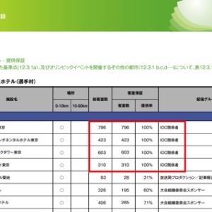 東京オリンピック強行開催? IOC幹部の特権報道と国民感情