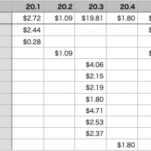 2020年1月〜6月の配当金報告